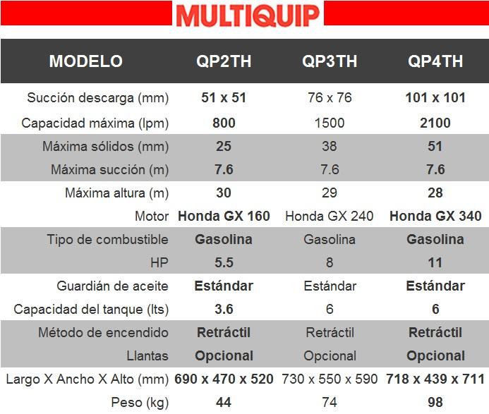 tabla_bombas_tragasolidos_1_multiquip
