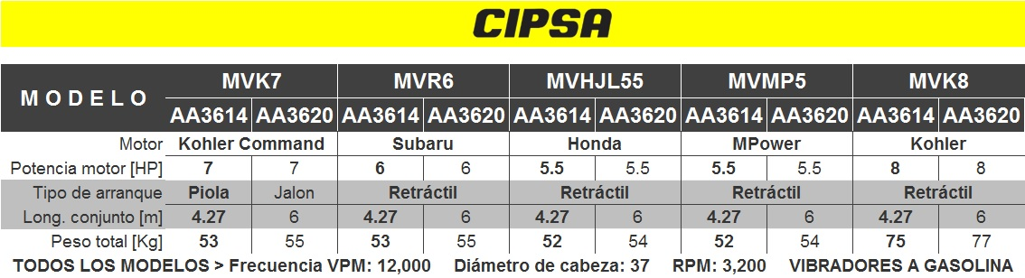 TABLA_VIBRADORES_CIPSA