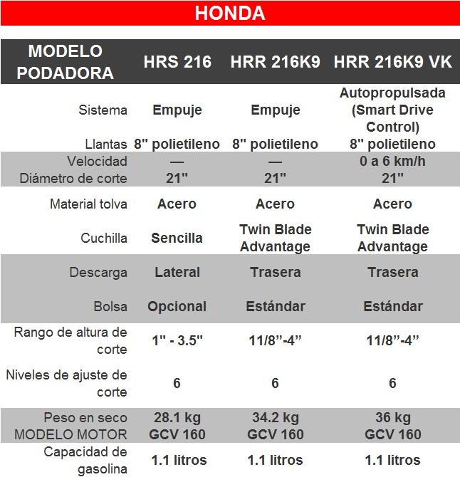 PODADORAS_HONDA_HR