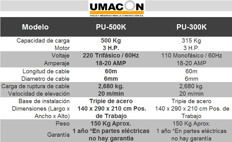 tabla_umacon_polipastos