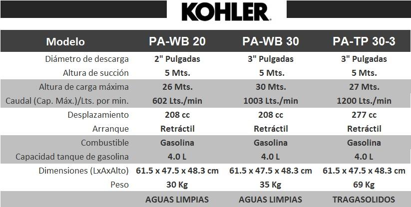 tabla_kohler_bombas